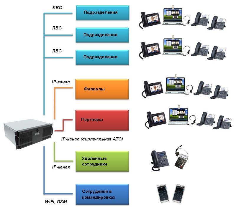 мини АТС - схема телефонной