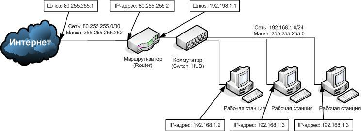 станций) к сети интернет,