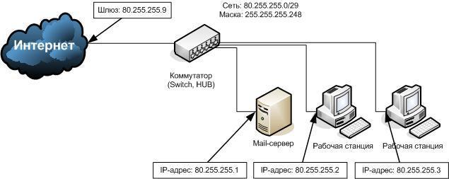 сети) схема организации